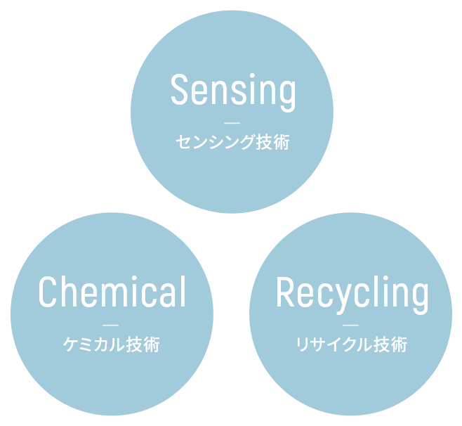 Sensing technology, Chemical technology, Recycling technology